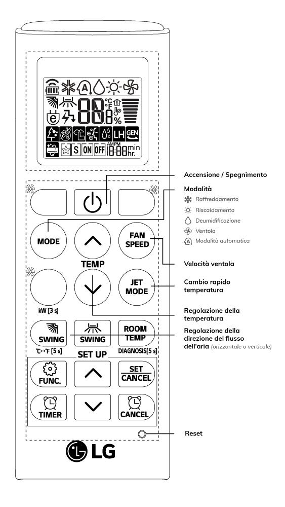 Simboli telecomando condizionatori guida all 39 uso dei - Scaldabagno vaillant non si accende ...