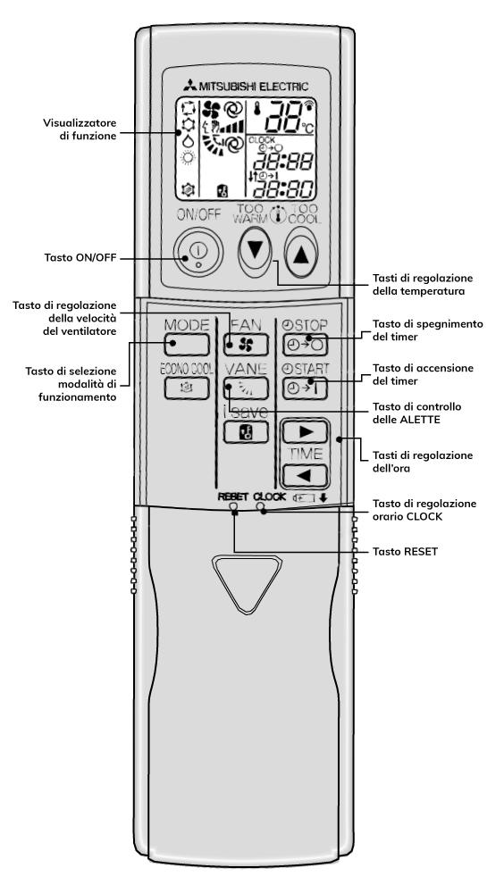 Simboli Telecomando Condizionatori Guida All Uso Dei